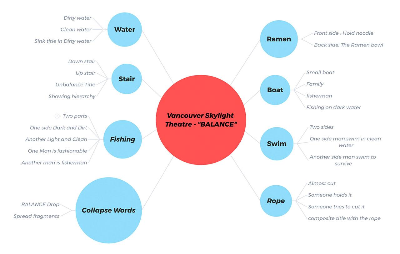 Program Cover Design Mind Map